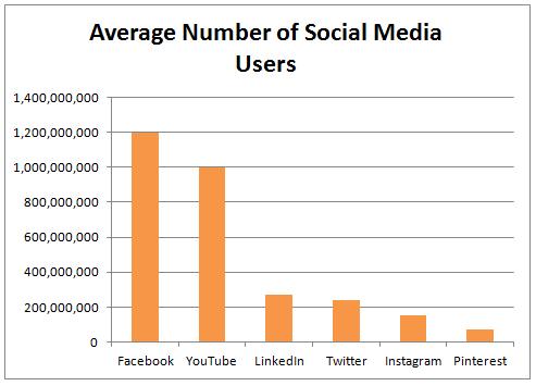 social media a significant online survey tool obsurvey